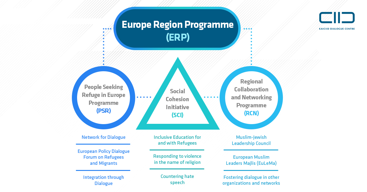 Structure of KAICIID´s Europe Region Programme (ERP)