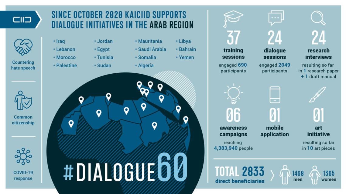 Dialogue Initiatives in the Arab Region